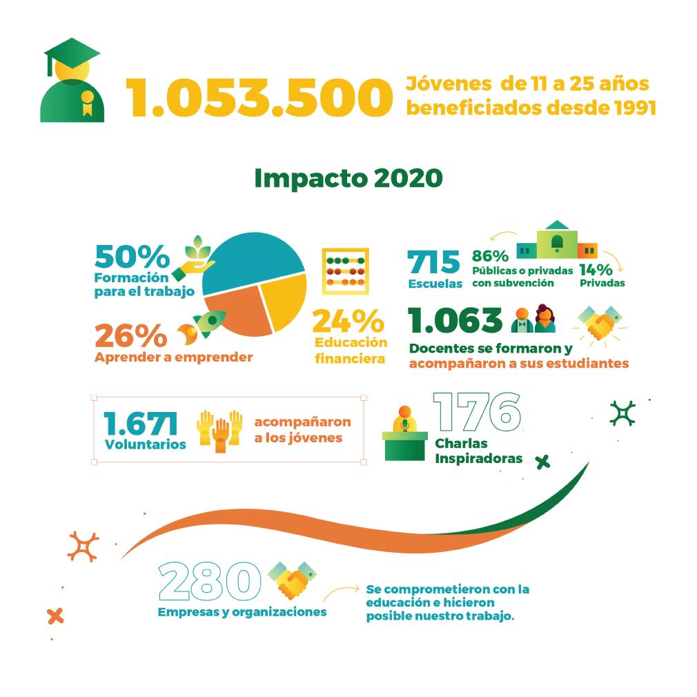 Impacto 2020
