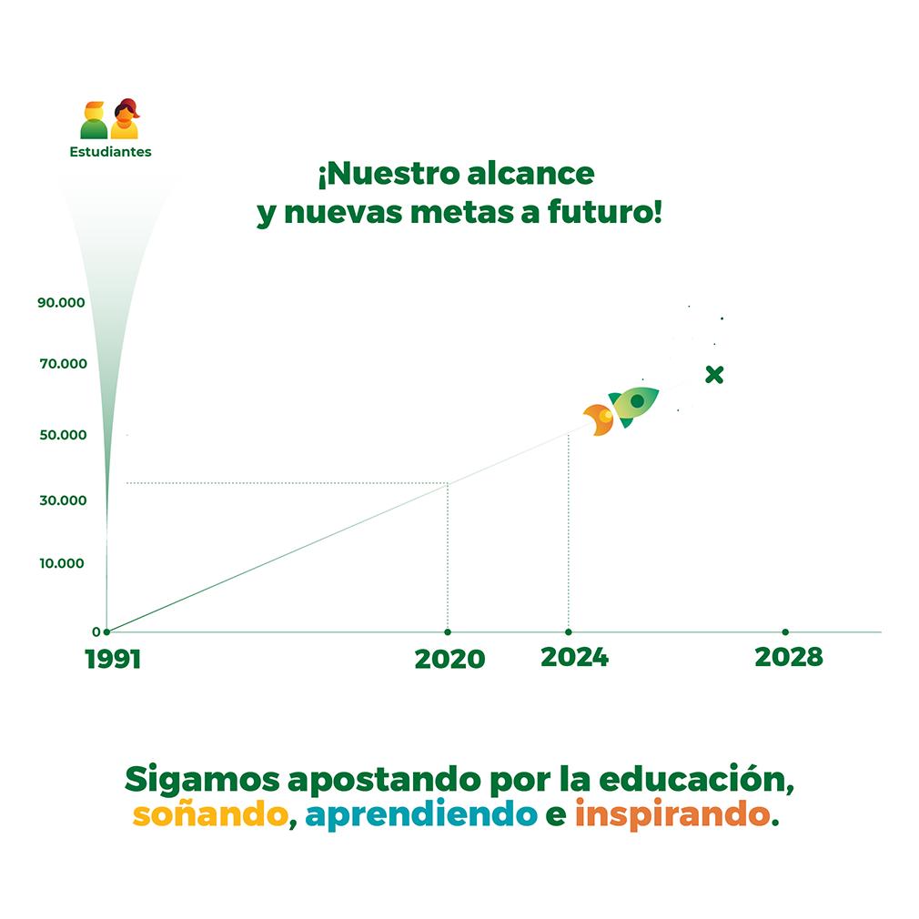 ¡Nuestro alcance y nuevas metas a futuro!